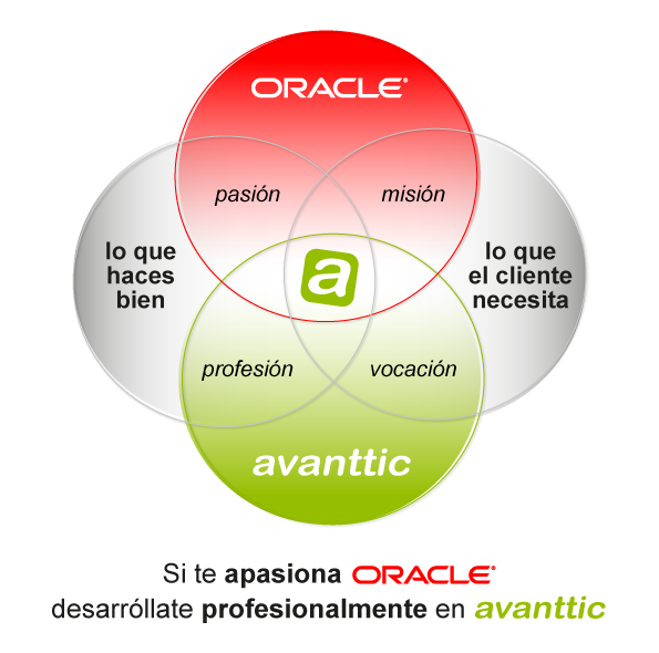 si te apasiona oracle